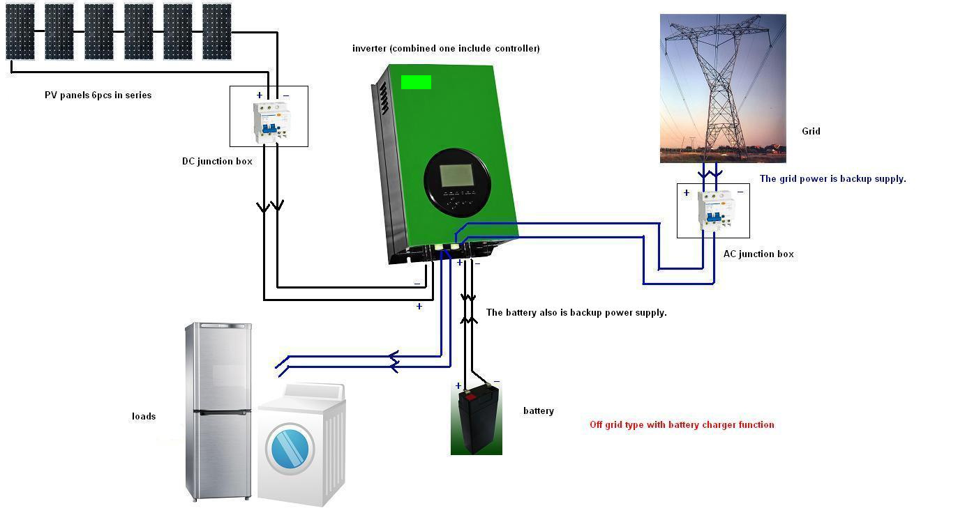 Welcome To Energy Control Systems Off Grid Diagram Also Provides Other Combinations Including Hybrid Solar Without Chargers The Sequence In These Is That Power